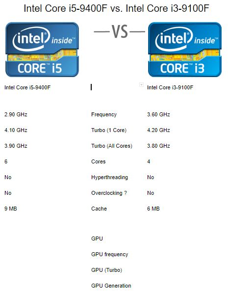 i5-9100f-versus-13-9100f