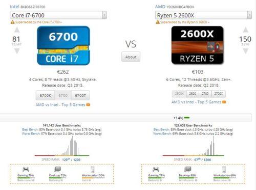 i7-6700-versus-Ryzen-5-2600x-500x373