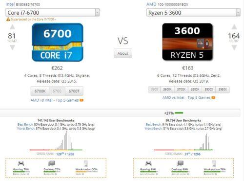 ryzen-3600-v-intel-7-6700-saarde-arvutid-cpu-võrdlus-500x370